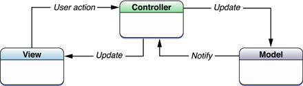 MVC from Mac Cocoa development docs