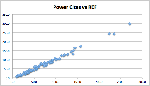 power-cites-vs-REF
