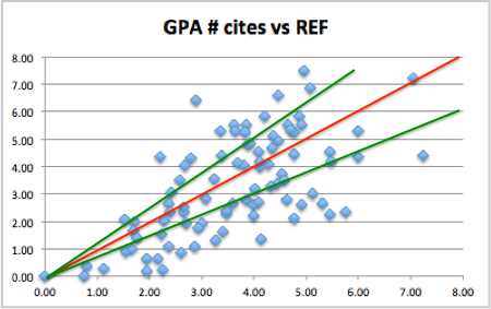 weighted-GPA-cites-vs-REF-with-line