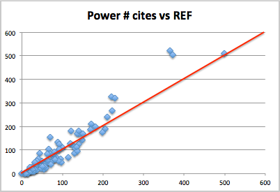 weighted-power-cites-vs-REF-with-line