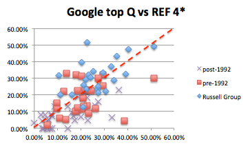 inst-google-top-quartile-vs-REF-4star-with-line