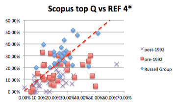 inst-scopus-top-quartile-vs-REF-4star-with-line