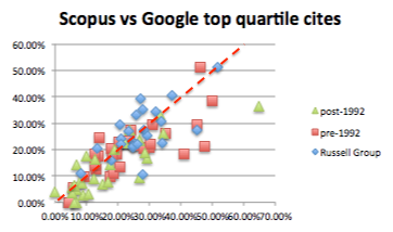 inst-scopus-vs-google-top-quartile-with-line