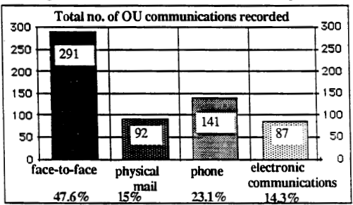 ( from Fung et al., 1989)