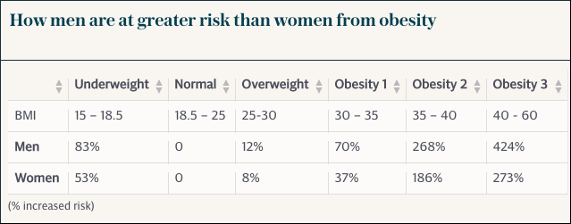 obesity-table